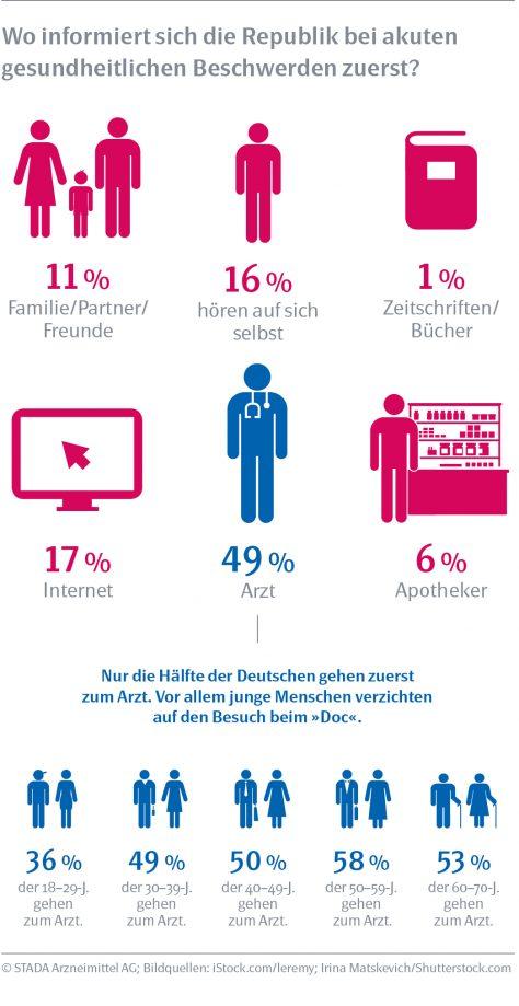 infografiken_stada_gesundheitlichebeschwerden
